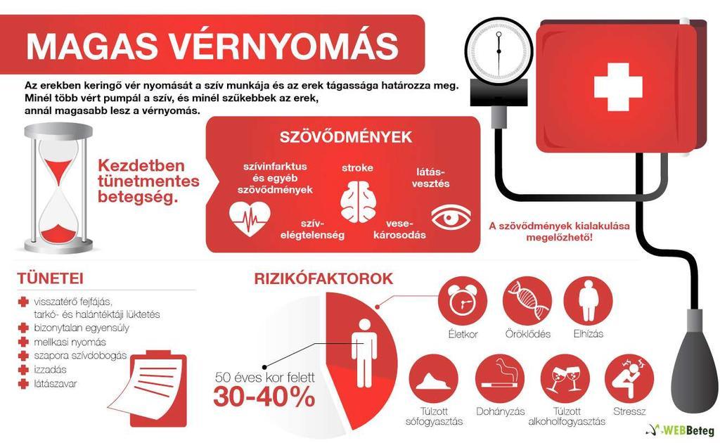 hipertónia típusai és szakaszai)