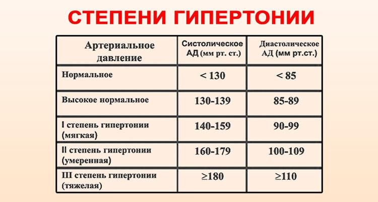 mi a 2 fokú magas vérnyomás 2 kockázata)