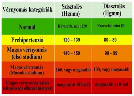 milyen következményei vannak az 1 stádiumú magas vérnyomásnak)