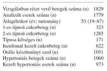magas vérnyomású 2-es típusú cukorbetegség)