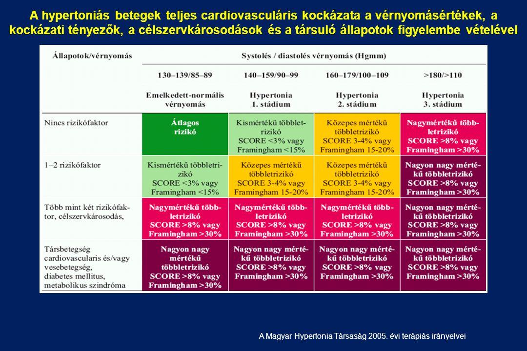hipertónia stádium 1-2)