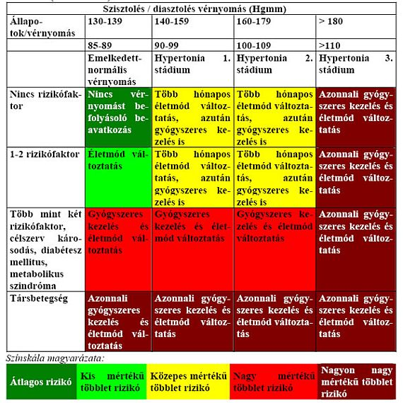 magas vérnyomás kezelés táblázata)