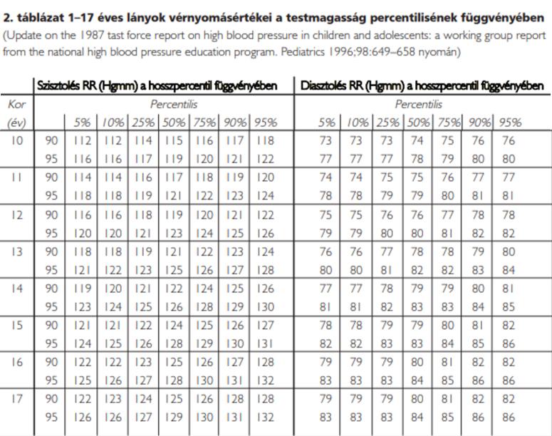 magas vérnyomás táplálkozási táblázat)