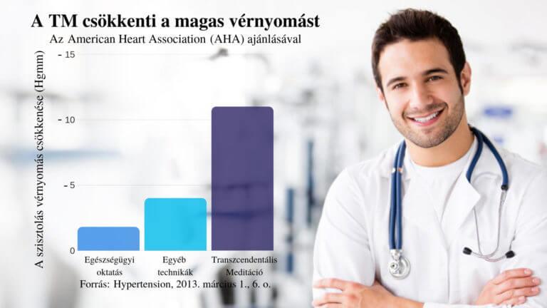 transzfer éljen egészségesen a magas vérnyomásról