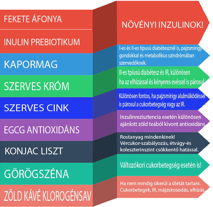 vegyes típusú magas vérnyomás)