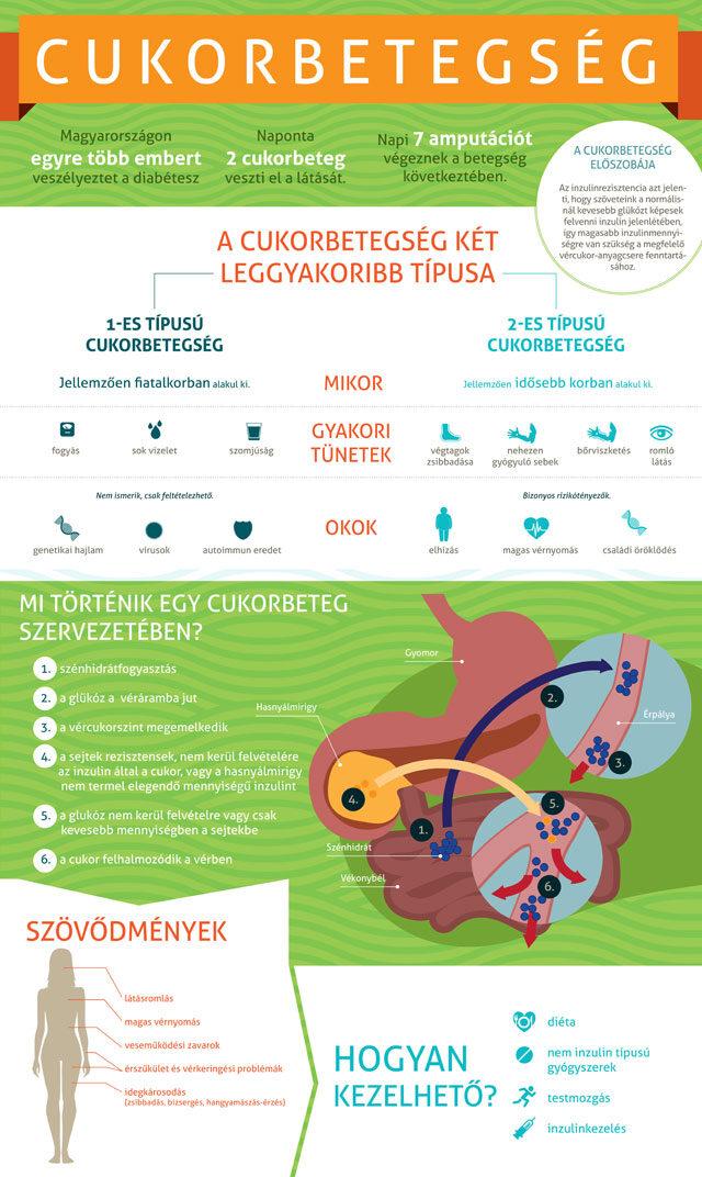 menü hipertónia és 2-es típusú cukorbetegség esetén)