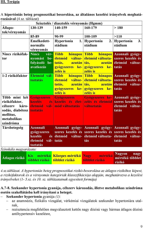 hogy van a magas vérnyomás mértéke a hipertónia okainak ezoterikája