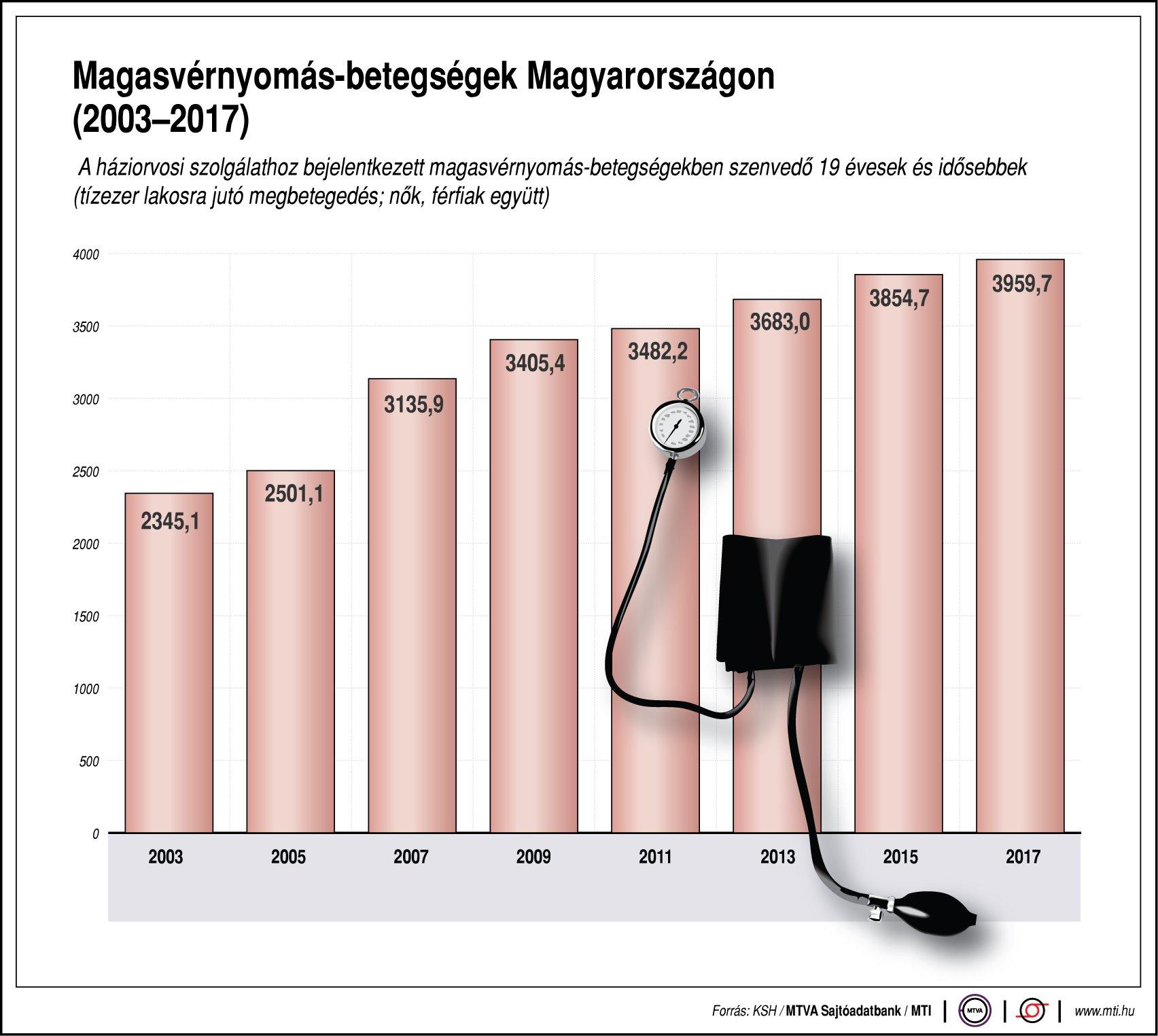 hogyan befolyásolja a magas vérnyomás az ereket