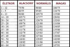 magas vérnyomás 20-30 éves korban