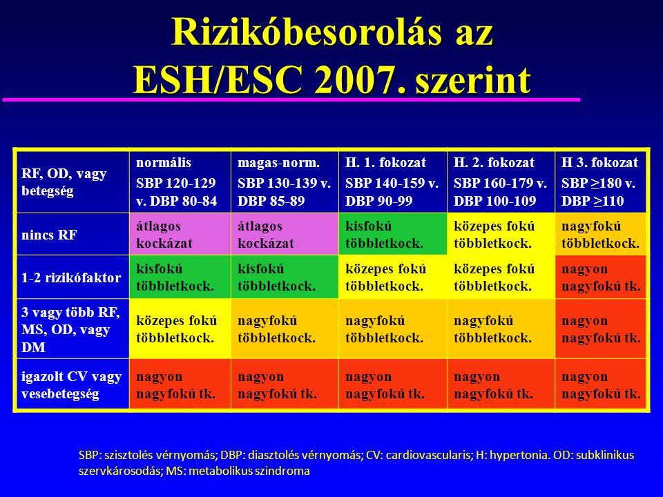 magas vérnyomás 1 szakasz 3 fokozat 3 kockázat)