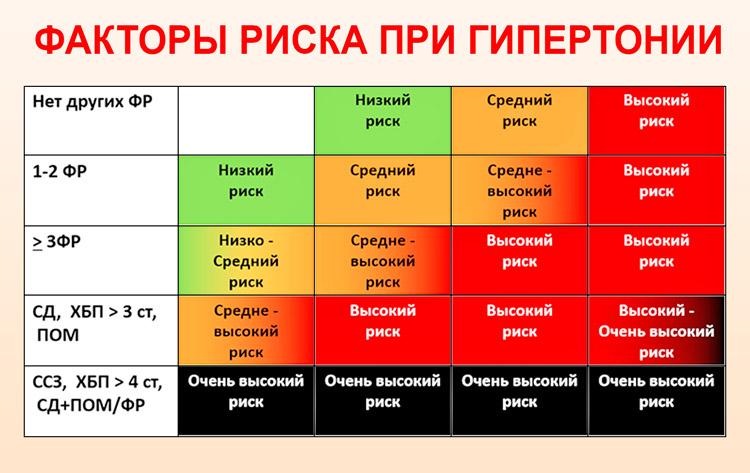 magas vérnyomás 3 fokos kockázat 4