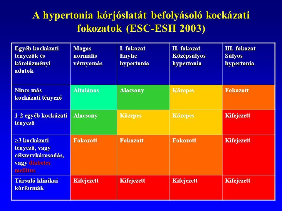 a hipertónia kockázati besorolása torna a magas vérnyomás ellen