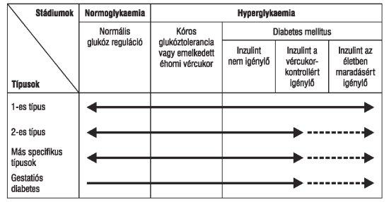 diabetes mellitus magas vérnyomás és angina pectoris)