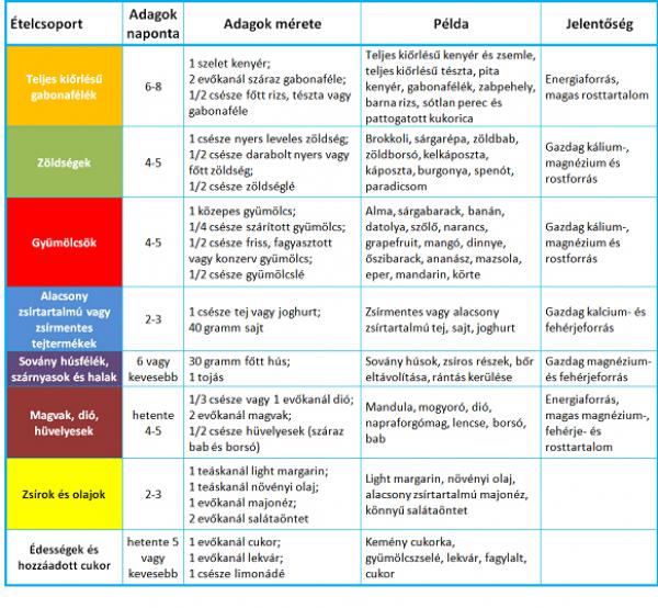 10. táblázat: mit kell enni, diétás menüt egy hétig