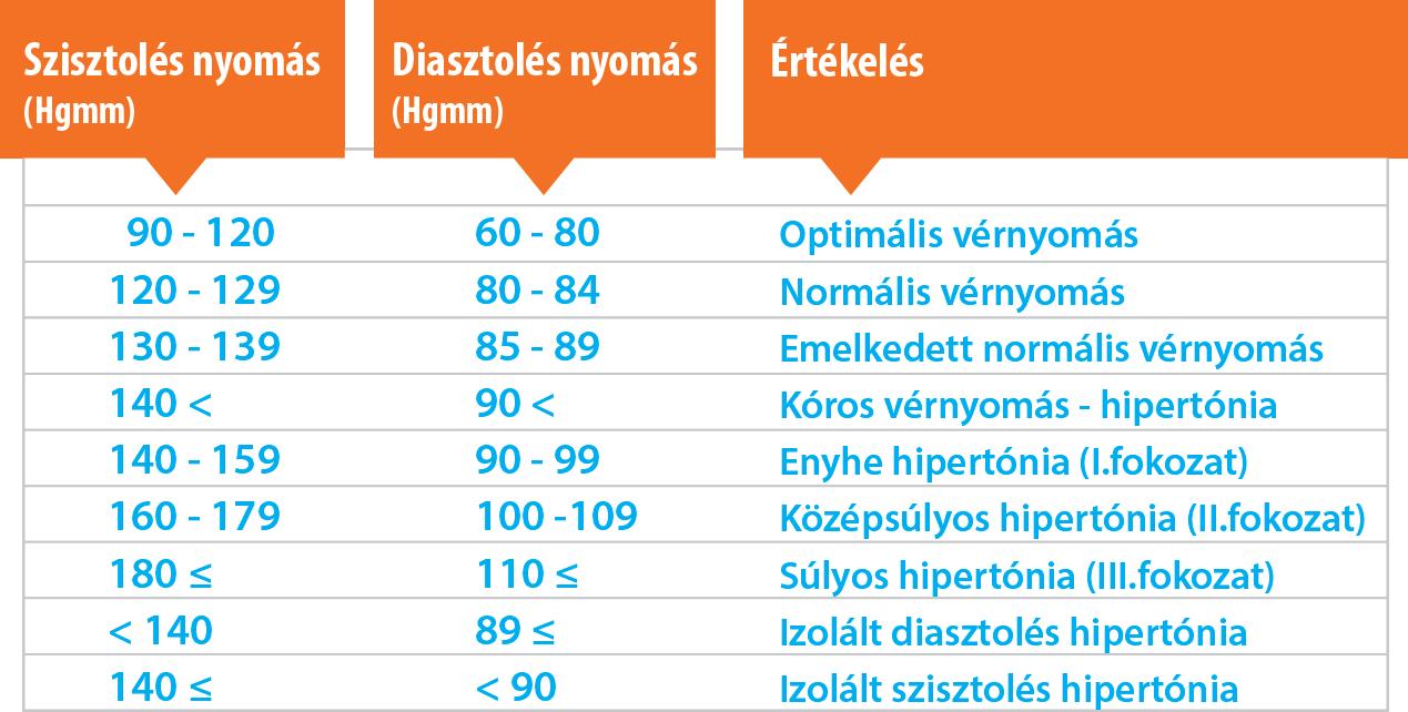 vese hipertónia és tünetei