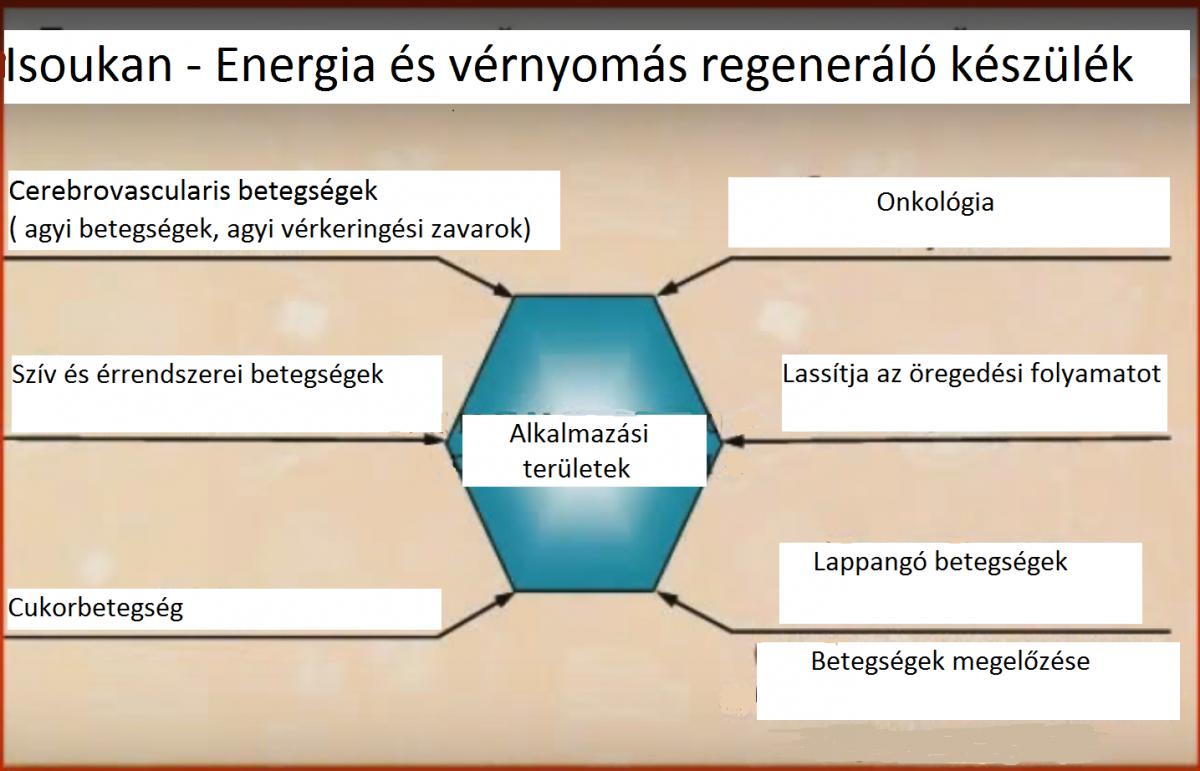 bioenergia és magas vérnyomás