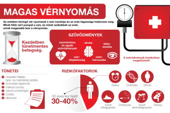 magas vérnyomás amikor az alacsonyabb nyomás alacsony)