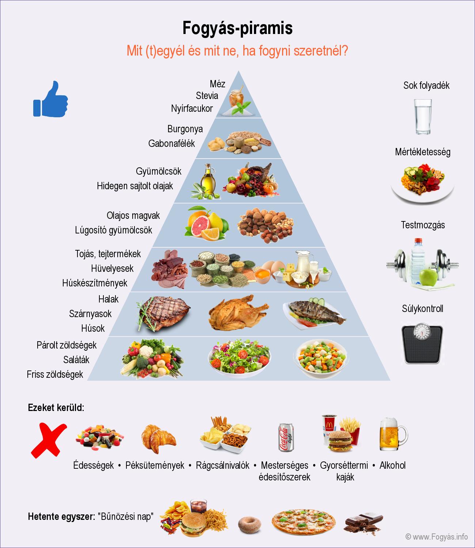 diéta fogyáshoz magas vérnyomás menüvel egy hétig