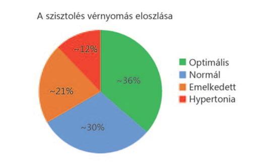 magas vérnyomás 2 fokozatú stroke kockázata küzdeni a magas vérnyomás ellen