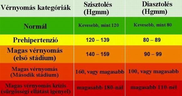 magas vérnyomás 3 fok