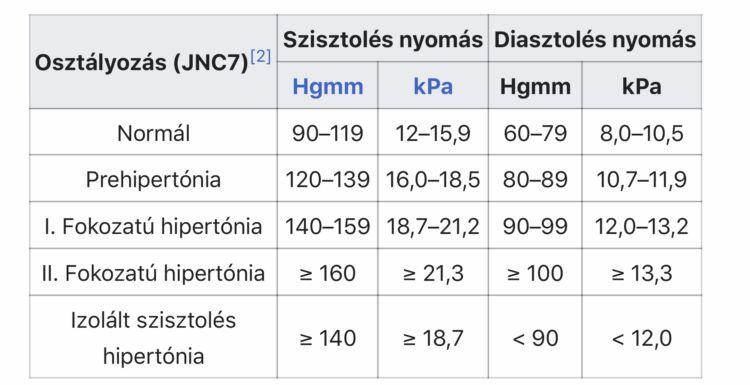 magas vérnyomású csoportok)