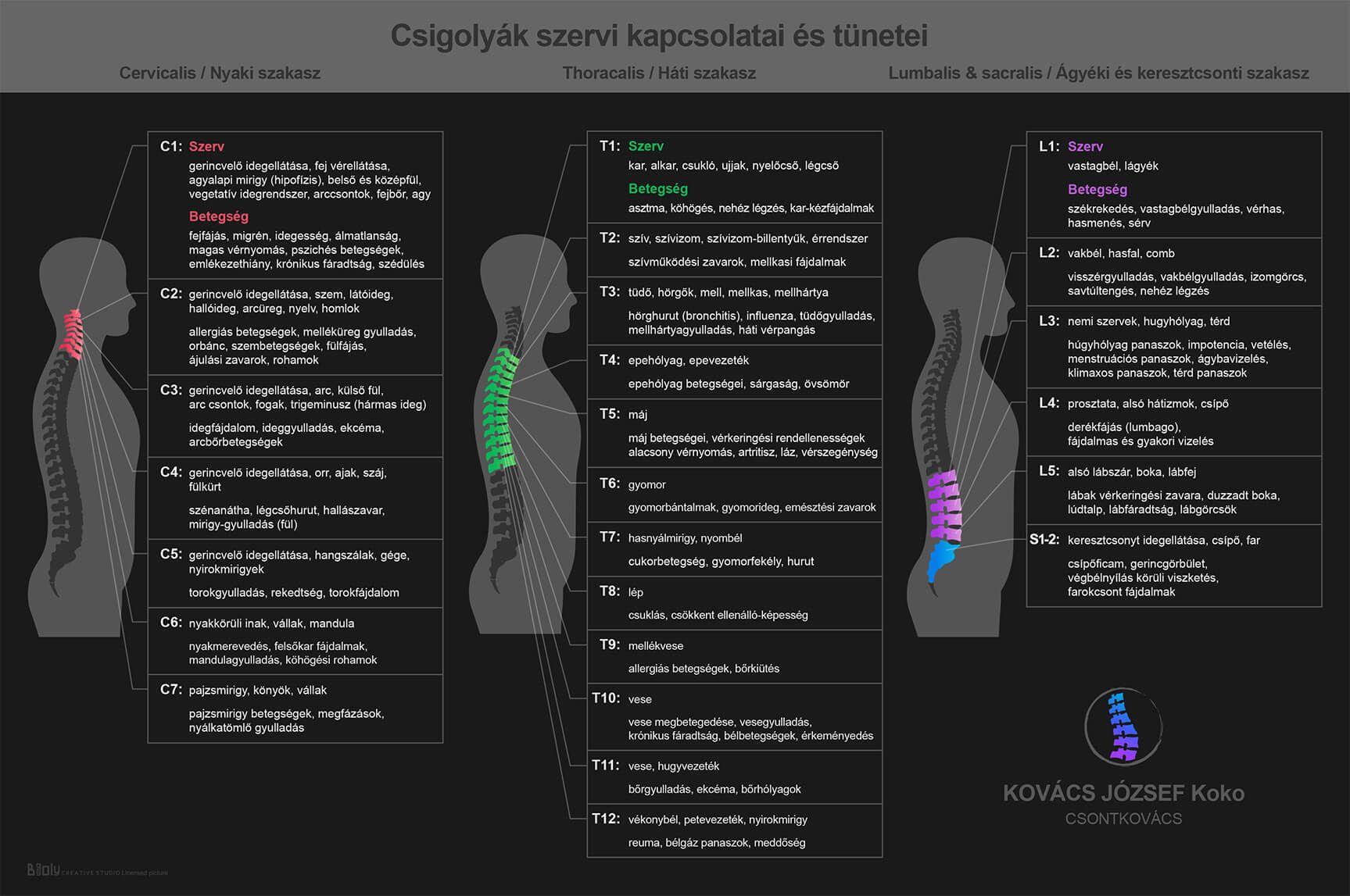a magas vérnyomás kapcsolata a gerincvel)