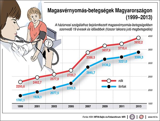 Súly- és vérnyomásproblémája van sok középkorú magyar férfinak - HáziPatika