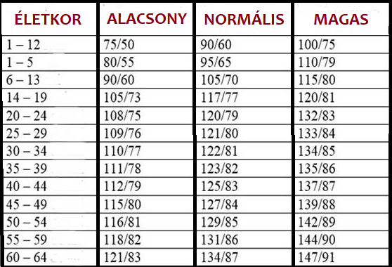 magas vérnyomás osztályozási táblázat)