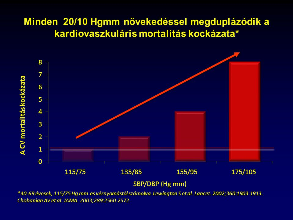 magas vérnyomás mortalitás