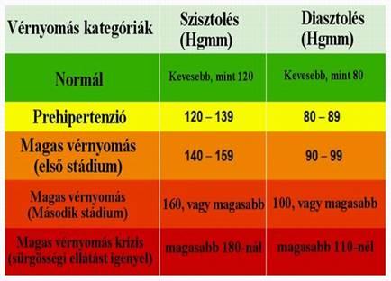 stádium és a magas vérnyomás kockázata)