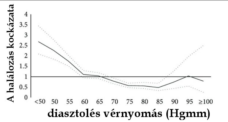 magas vérnyomás elemzések)