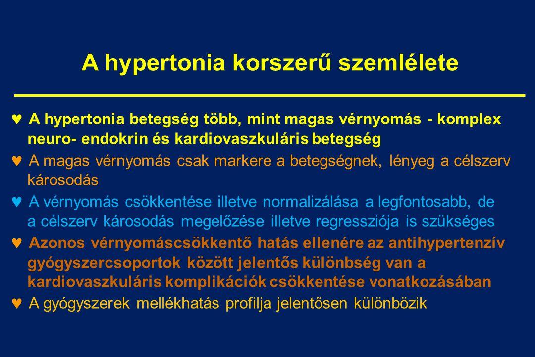 endokrin hipertónia diagnózisa