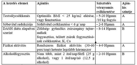 A magas vérnyomás betegségben előforduló szemfenéki tünetek - Szalka Praxis