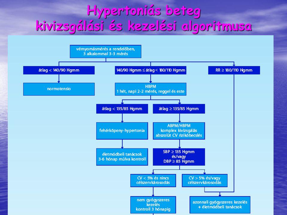 algoritmusok a magas vérnyomás kezelésére