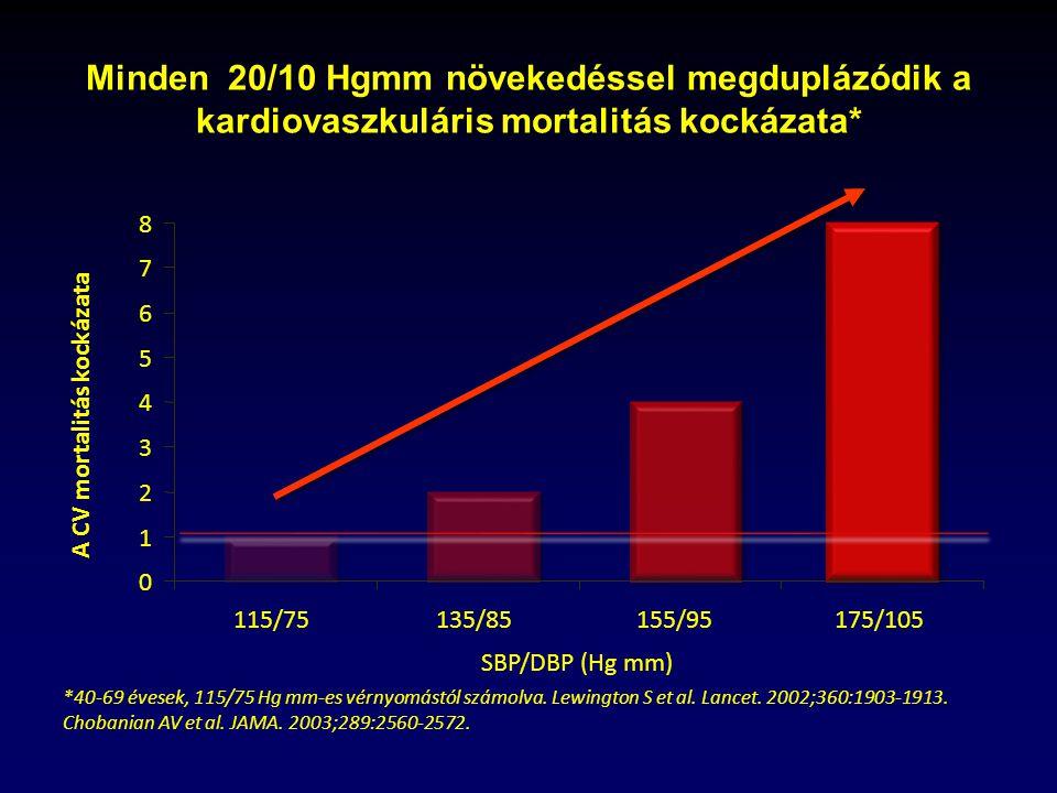 A magas vérnyomás paradoxonja igen idős korban | eLitMed