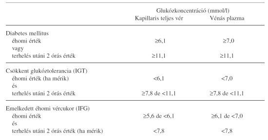 magas vérnyomás 1-es típusú diabetes mellitusban)