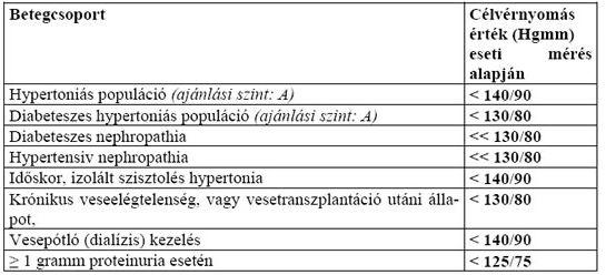 az Egészségügyi Minisztérium ajánlásai a magas vérnyomás kezelésére