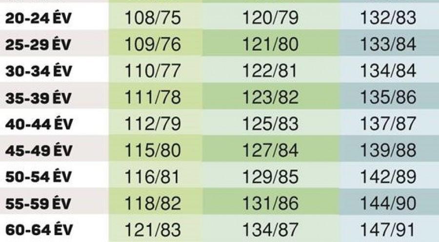 a magas vérnyomás időpontjai)