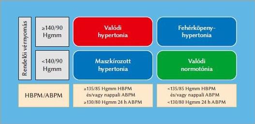mi a hipertónia kockázati csoportja az éhezés előnyös a magas vérnyomás esetén