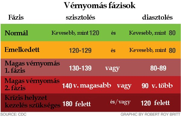 magas vérnyomás milyen nyomással
