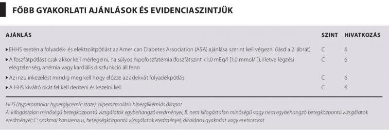 magas vérnyomás hiperglikémia)