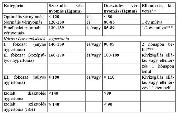 hipertónia szűrése független ápolói beavatkozások magas vérnyomás esetén