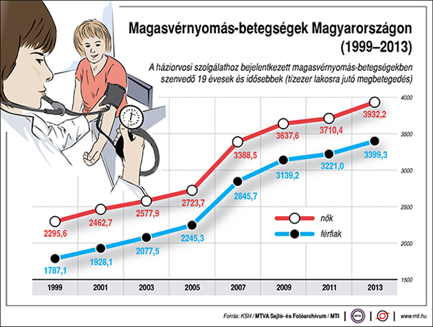 magas vérnyomás középkorú férfiaknál
