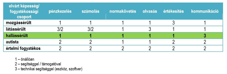 a fogyatékosság magas vérnyomásának harmadik csoportja)