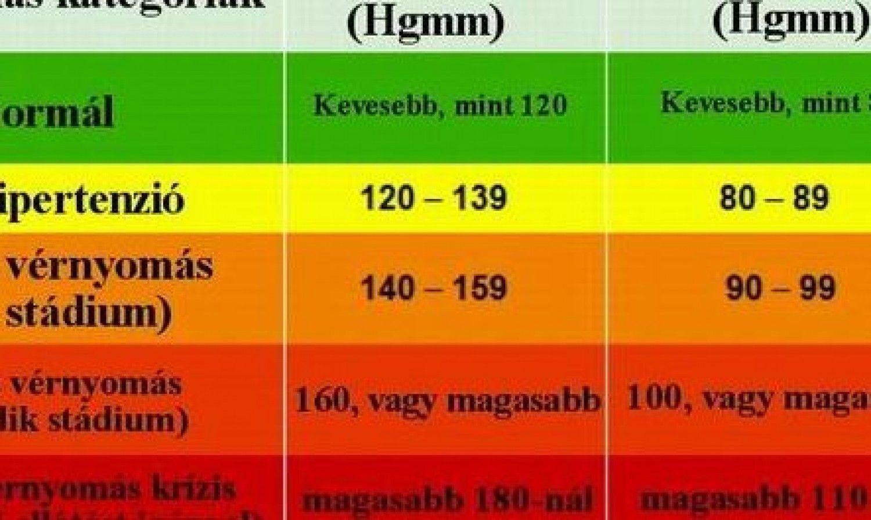 magas vérnyomás táblázat fokban