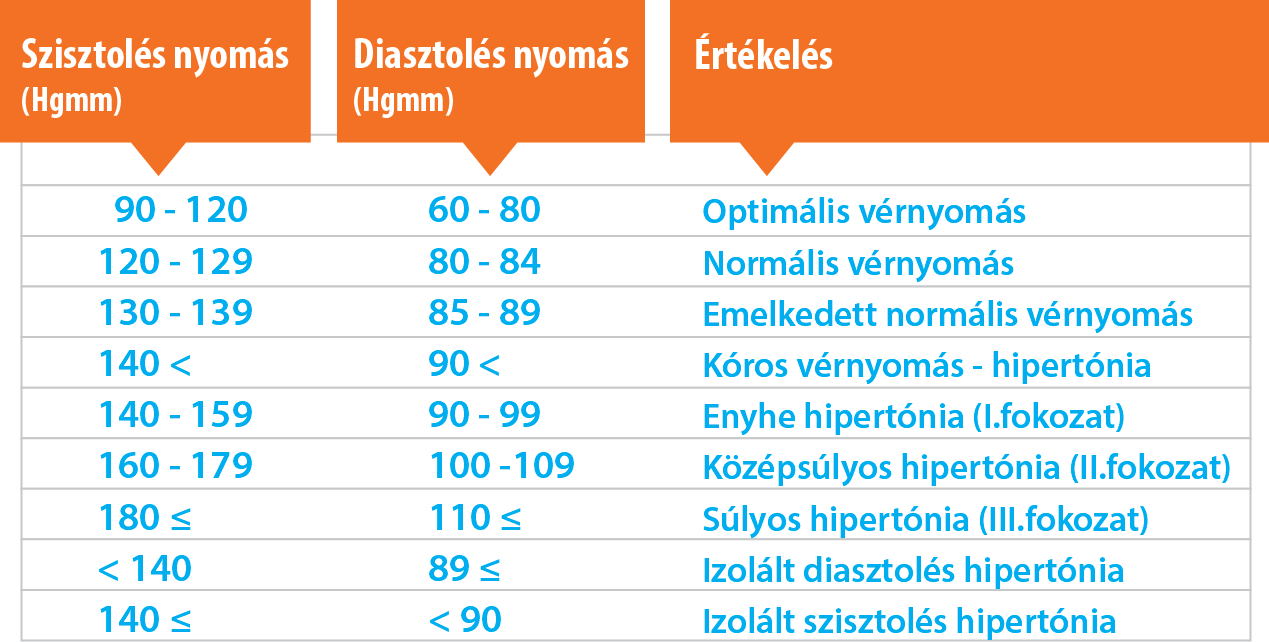 a betegség magas vérnyomásának jelei