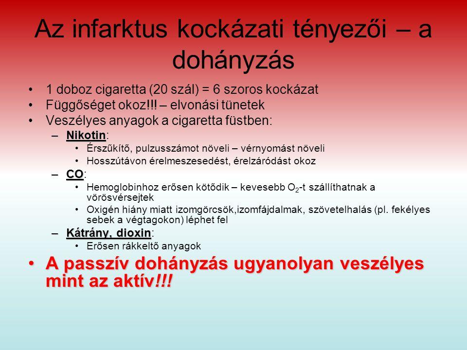 a magas vérnyomás dohányzás kockázati tényezői
