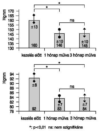 a magas vérnyomás hagyományos kezelése diabetes mellitusban)