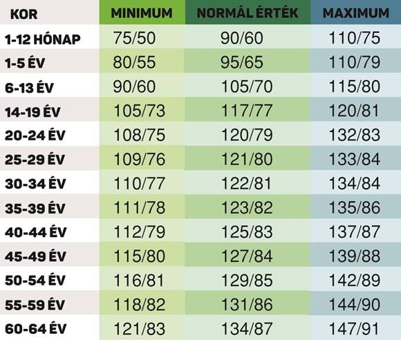 a magas vérnyomás időpontjai