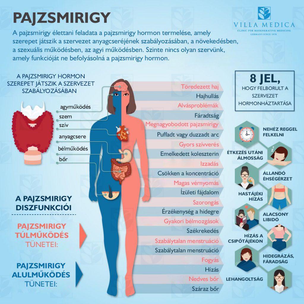 pajzsmirigy és magas vérnyomás hogyan kell kezelni elmúlhat-e a magas vérnyomás önmagában